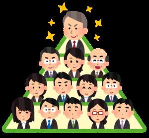 会社の組織図